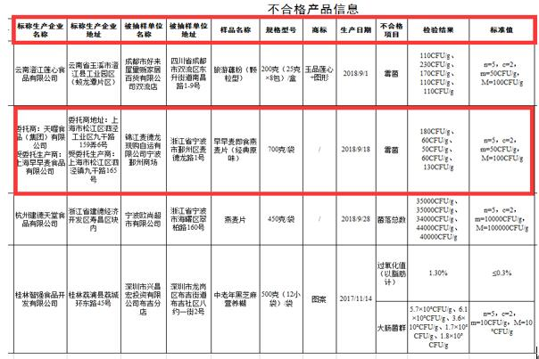 上海天喔食品安全问题频出
