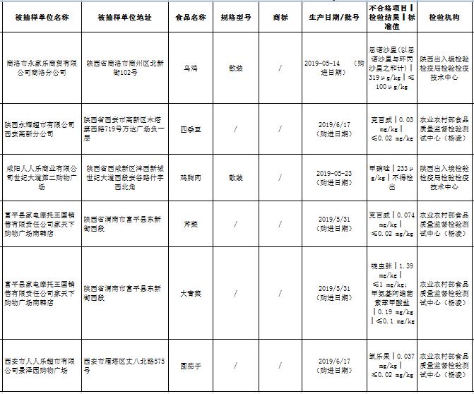 陕西抽检 6批次农产品不合格 人人乐永辉蔬菜农残超标