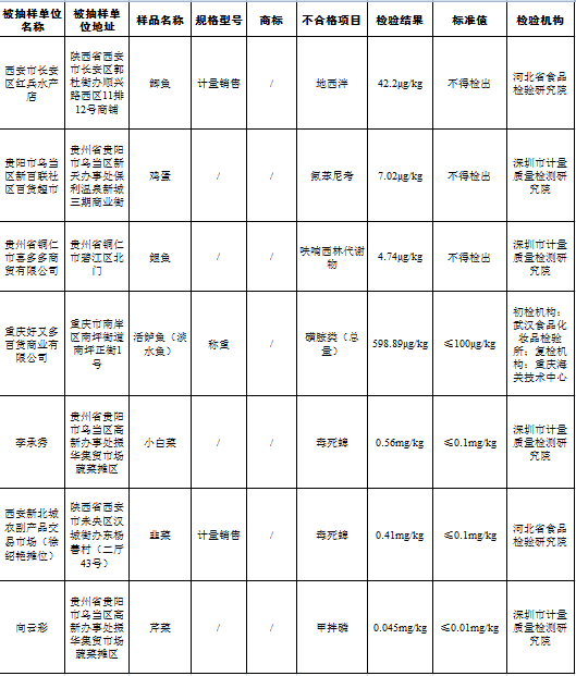 市场监管总局组织抽检  西安两批次农产品不合格