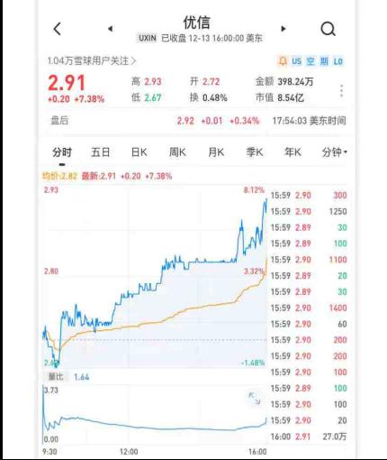 二手車電商旺季 行業龍頭優信股價上漲16.87%領跑中概股