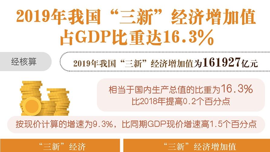 """2019年我國""""三新""""經濟增加值占GDP比重達16.3%"""