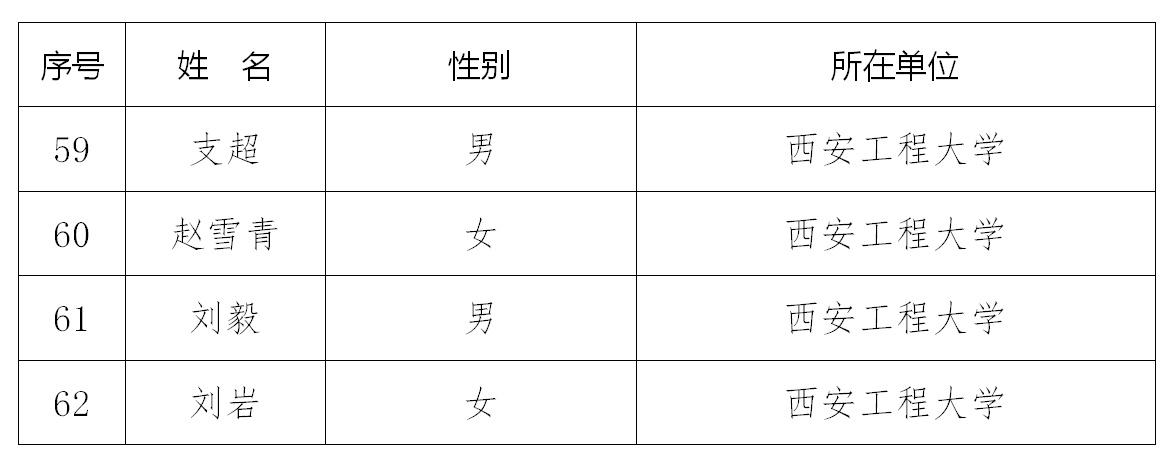 """西安工程大学4人入选陕西省高校第四批""""青年杰出人才支持计划"""""""