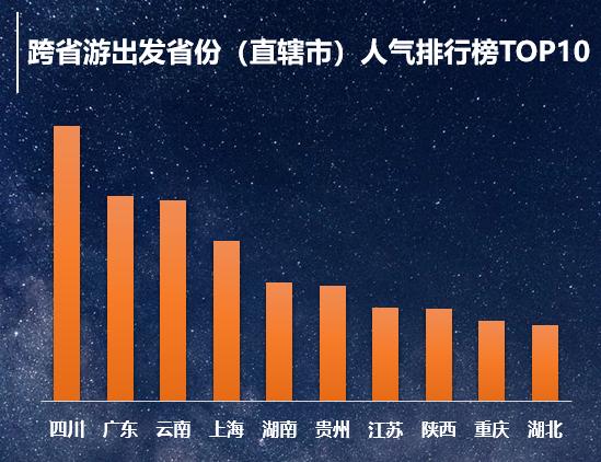 跨省游恢復半月 陜西西安霸榜目的地人氣榜TOP10