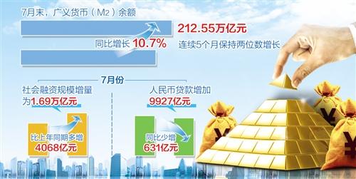 7月份人民币贷款增加9927亿 信贷支持实体经济力度不减