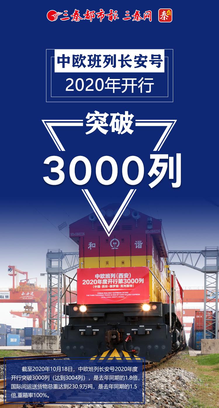 中歐班列2020年開行突破3000列