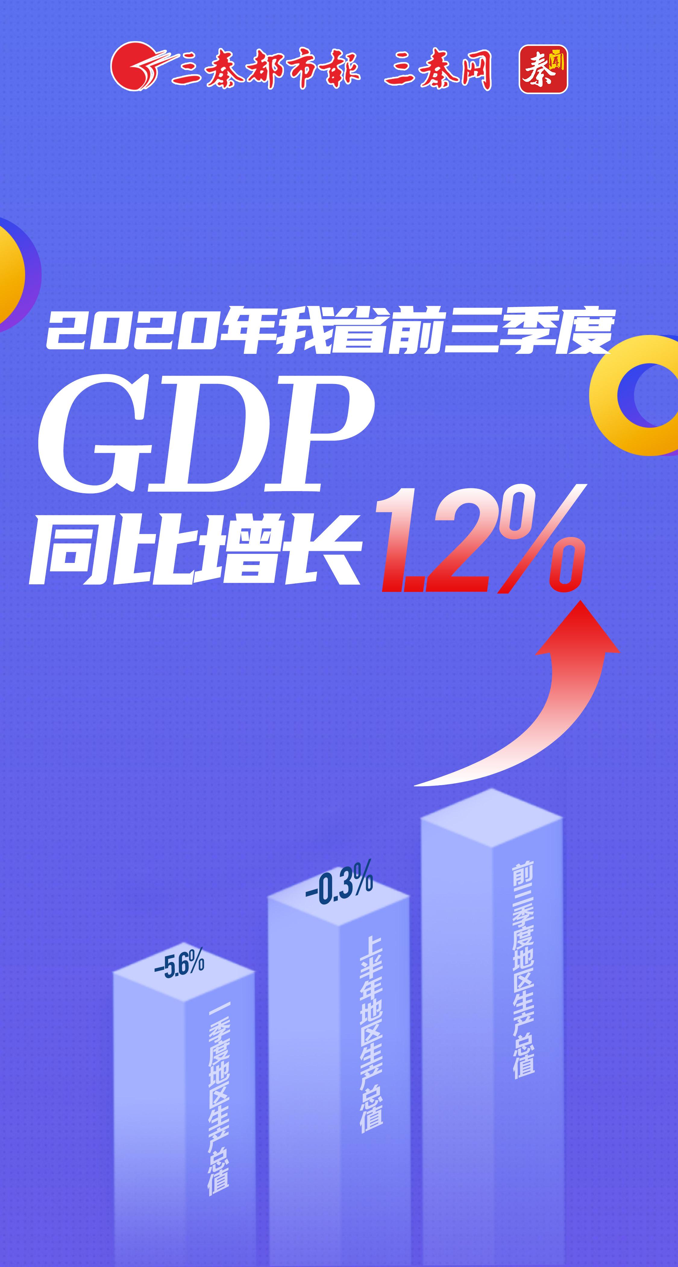 2020年我省前三季度GDP同比增長1.2%