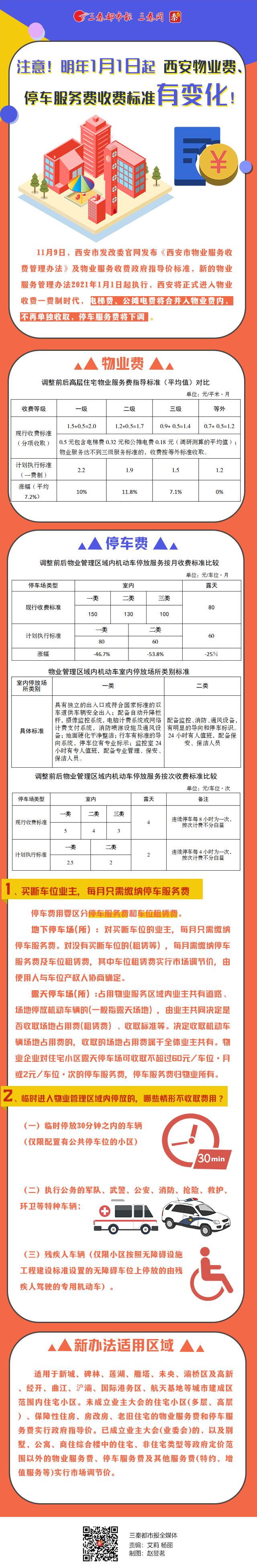 明年1月1日起 西安物业费、停车服务费收费标准有变化