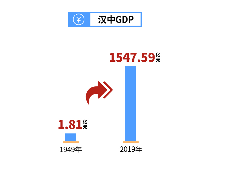 汉中2020年gdp_汉中城区2020年规划图