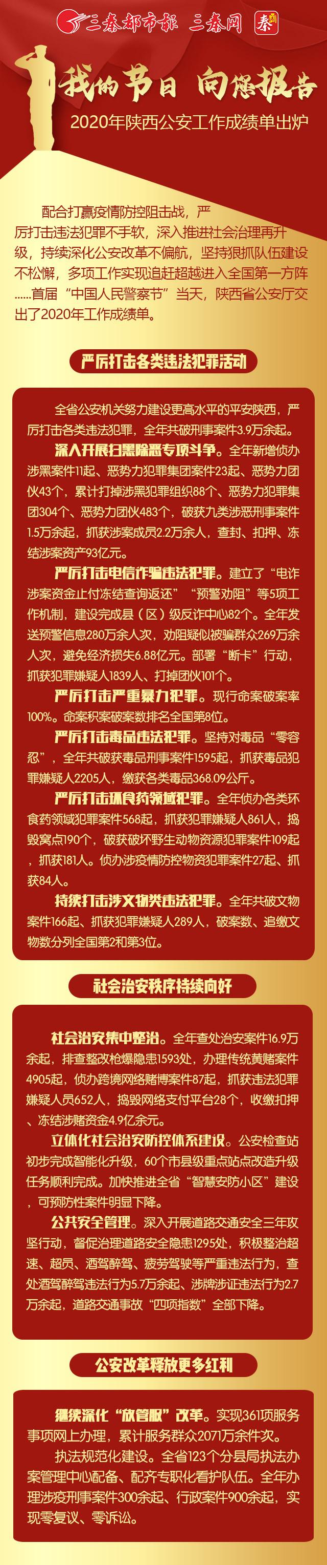 2020年陕西公安工作成绩单出炉