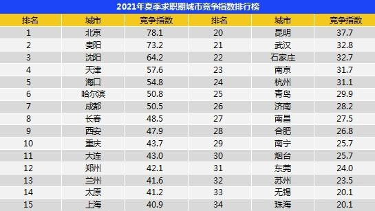 西安今夏求职平均薪酬为每月8295元 这两个行业竞争最激烈