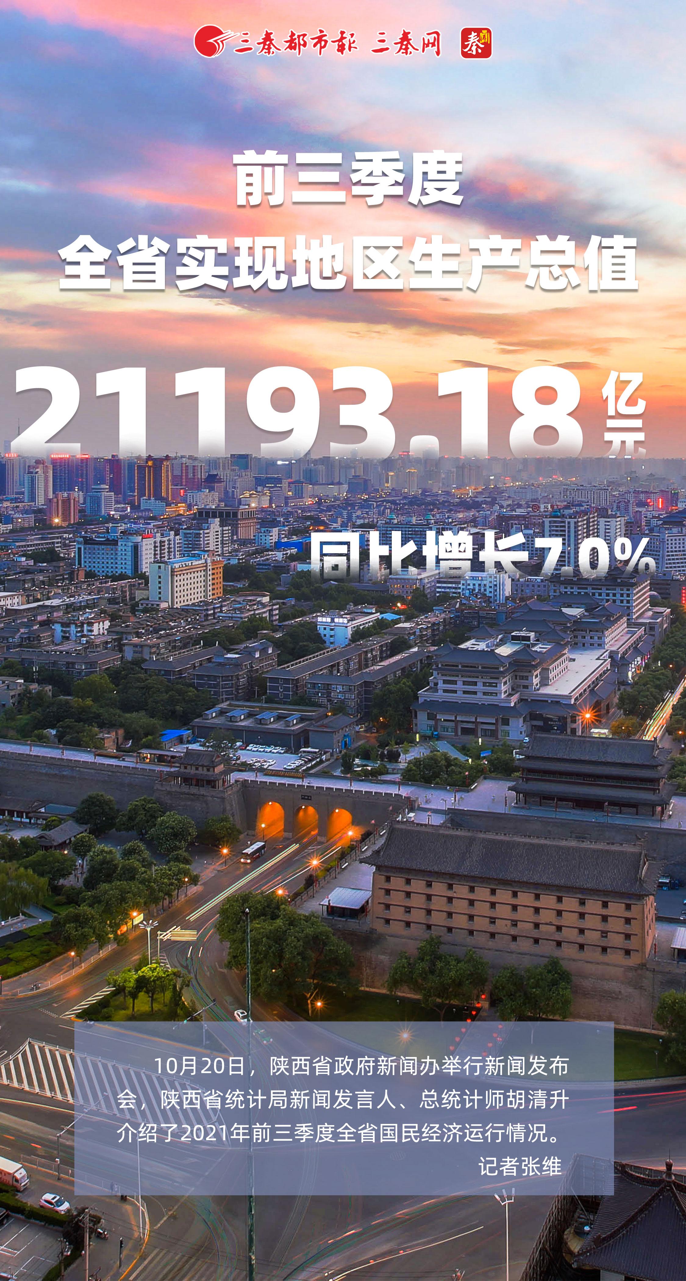 前三季度全省实现地区生产总值21193.18亿元
